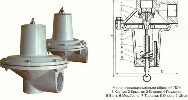 Предохранительные сбросные клапаны(ПСК)